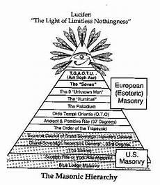 basic illuminati structure luciferian symbols luciferian illuminati 666 pyramid