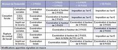Modification Individuelle Du Contrat De Travail by Modification Du R 233 Gime Social Et Fiscal Des Indemnit 233 S De