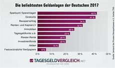 deutsche bank zinsen sparbuch