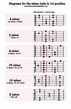 how to learn guitar scale minor scale 1st position diagrams discover guitar learn to play guitar minor