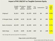 ending the off balance sheet charade