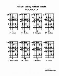 guitar scales and modes guitar lessons top 7 modal mistakes guitar lessons atlanta