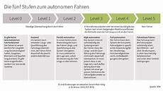 Vom Assistierten Zum Automatisierten Fahren Infineon