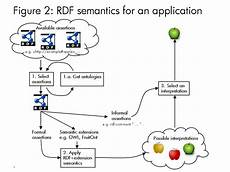 denotation as a two step mapping in semantic web architecture