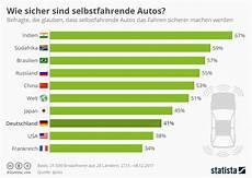 Infografik Wie Sicher Sind Selbstfahrende Autos Statista