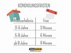 Eigenbedarf Wohnung by Wohntr 228 Ume Artikel Nach Datum Gefiltert November 2017