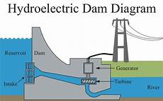 during the hydrological cycle the run off flows to dams downstream the water falls through a