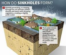formation sinkhole geohazards project