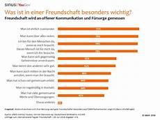 was ist freundschaft yougov deutsche haben 3 7 enge freunde offene