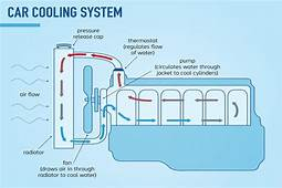 How Engine Cooling System Works  Mechanical Booster