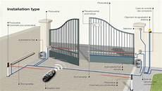 prix installation portail electrique systeme de portail automatique moteur pour barriere electrique cabasvanessabruno