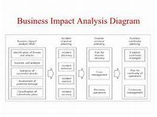 business continuity plan management template with sle business continuity templates business