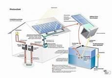 bezugsz 228 hler zusatzger 228 t zur netzgekoppelten photovoltaik