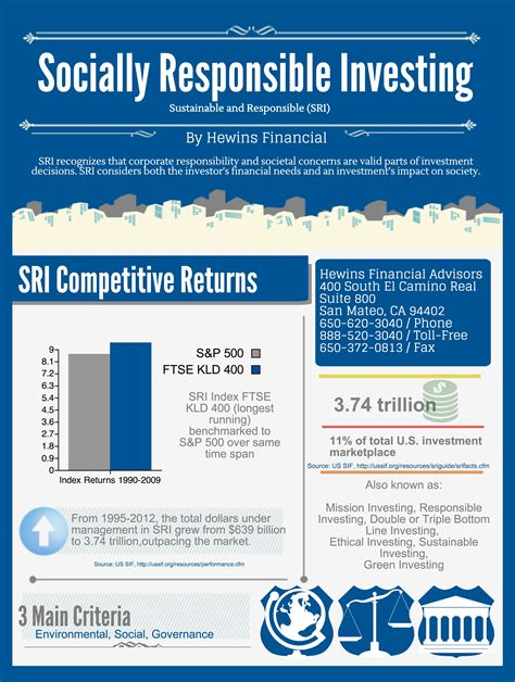 Benefits Of Socially Responsible Investing