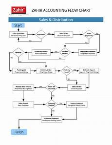 Gambar Flowchart Sistem Informasi Akuntansi Ar Production