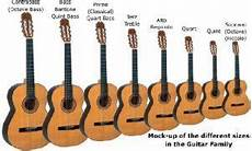 Guitar And Ukulele Sizes All The Numbers That Matter Pr