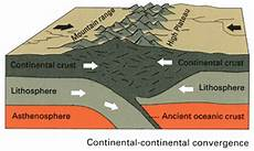 convergent boundaries when the earthquakes