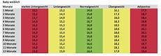 bmi tabelle baby rezeptrechner