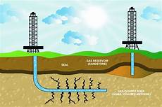 what is gas how it works magazine