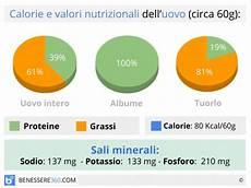 albume d uovo eurospin uova calorie e valori nutrizionali aumentano il colesterolo
