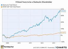 Aol Stock Price History Chart Is It Worth Buying Starbucks Stock After This Epic Run