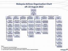maaf st lo organisational chart no