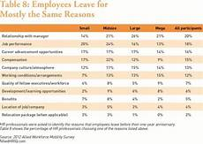 size doesn t matter when it comes to talent management and the reasons employees leave