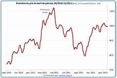 cours du baril chauffage climatisation prix baril petrole