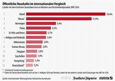 infografik 214 ffentliche haushalte im internationalen