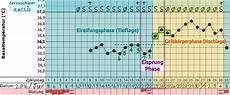 wann ist der eisprung was deine basaltemperatur dir sagen will schwangerwerden