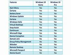 unterschied windows 10 home und pro two free methods to upgrade windows 10 from home to pro