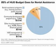 Rent Assistance Unemployed 85 of hud budget goes for rental assistance center on