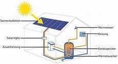 solarthermie 187 solarenergie richtig nutzen k 228 uferportal