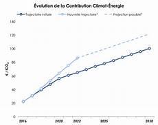taxe carbone 2016 la taxe carbone en va augmenter plus vite que pr 233 vu d 233 cryptage carbone 4