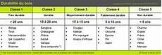 Les Diff 233 Rentes Classes De Bois Scierie Jeanne