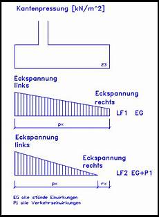 erdstatische standsicherheit beim fundament d i e