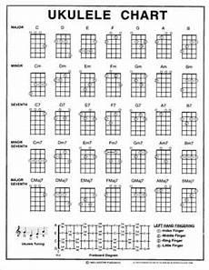 accordi chitarra lettere ukulele gli accordi wikibooks manuali e libri di testo