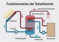 waermepumpe und solarthermie i e generalbau gmbh solarthermie