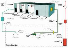 facilities utilities and equipment in images ii