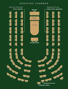 house of commons seating plan the debating chamber layout parliament te ara