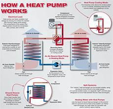 home furnace diagram hvac residential air source heat