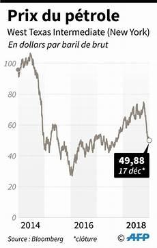 cours du baril le p 233 trole finit 224 new york sous 50 dollars le baril