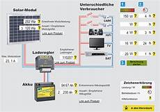 Kleine Solaranlage Selber Bauen Verf 252 Gbare