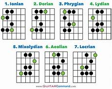 guitar scales and modes guitar modes tab notation fretboard diagrams