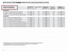 technische daten ford kuga anhängelast stuetzlast preisliste 22 12 2016 anh 228 ngelast modell 2017 ford kuga mk2 208712881
