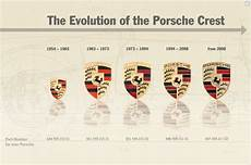 evolution porsche logo no need to change a thing