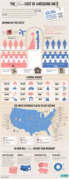 super interesting wedding cost infograph bridal banter