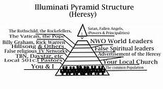 basic illuminati structure shadow government the the light ministries
