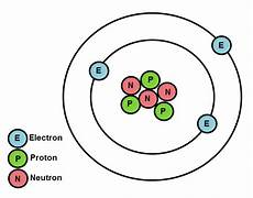 atomic structure and properties of elements worksheet edplace