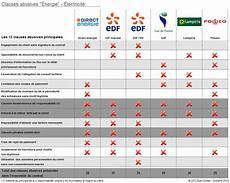 Comparatif Fournisseur D Electricite